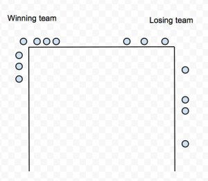 Horseshoe seating arrangement for teamwork